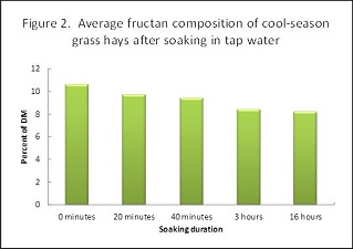Average fructan composition of cool season grass hays after soaking in tap water
