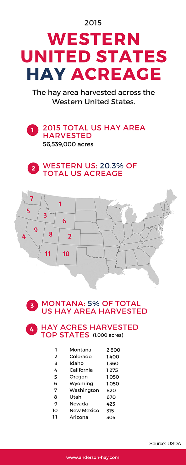 2015_US_Hay_Acreage_Infographic_-_v3_2016-01-28.png